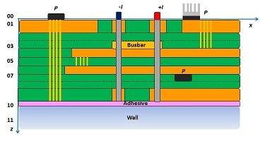 Options for a PCB model