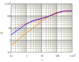 Heating Curve of the hotspot in log-log system